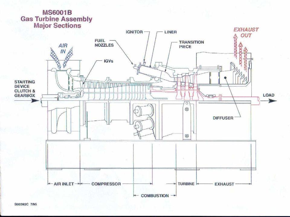 MS 6000 serisi GE gaz türbinlerinde bakım periyotları (standart üretimler) 8 000 saatlik periyotlar şeklindedir:  Yanma odası bakımları (Combustion i