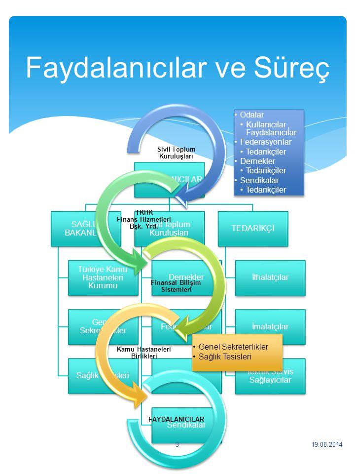 FAYDALANICILAR SAĞLIK BAKANLIĞI Türkiye Kamu Hastaneleri Kurumu Genel Sekreterlikler Sağlık Tesisleri Sivil Toplum Kuruluşları Dernekler Federasyonlar