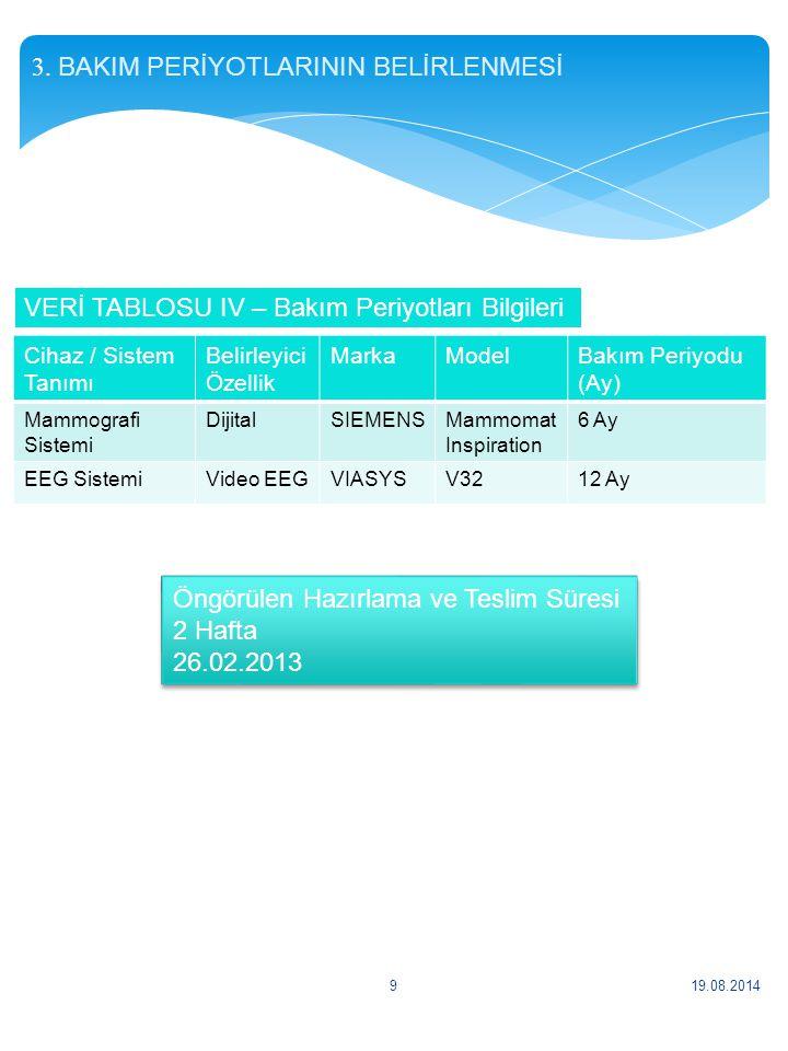3. BAKIM PERİYOTLARININ BELİRLENMESİ 19.08.20149 Cihaz / Sistem Tanımı Belirleyici Özellik MarkaModelBakım Periyodu (Ay) Mammografi Sistemi DijitalSIE