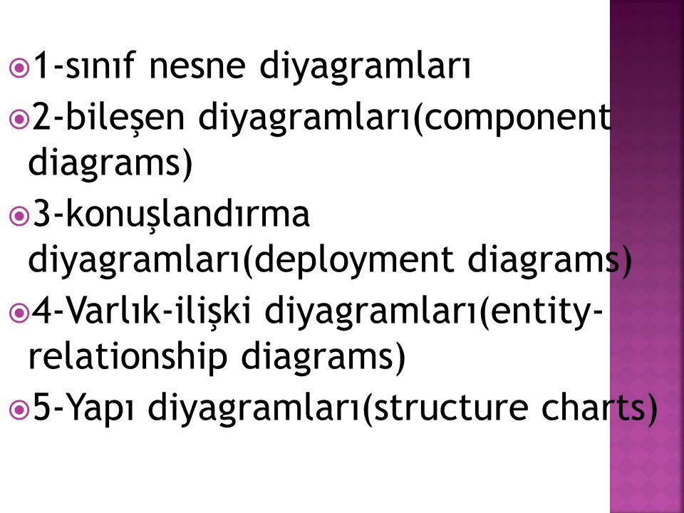  1-sınıf nesne diyagramları  2-bileşen diyagramları(component diagrams)  3-konuşlandırma diyagramları(deployment diagrams)  4-Varlık-ilişki diyagr