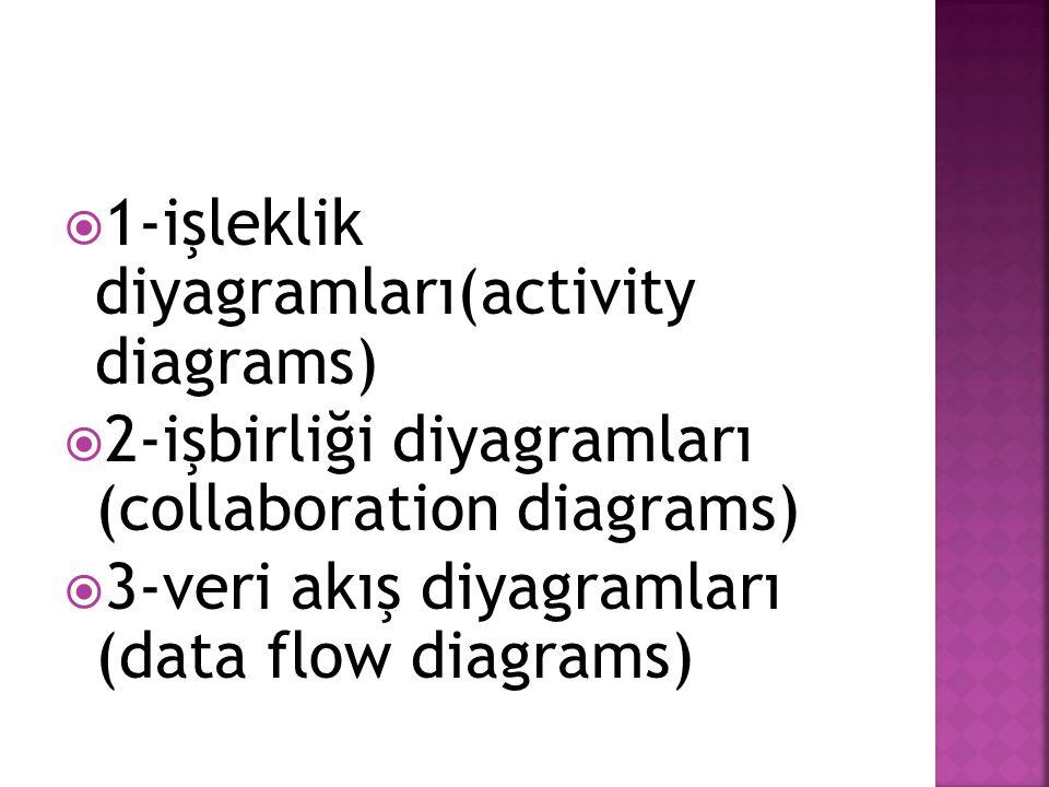  1-işleklik diyagramları(activity diagrams)  2-işbirliği diyagramları (collaboration diagrams)  3-veri akış diyagramları (data flow diagrams)
