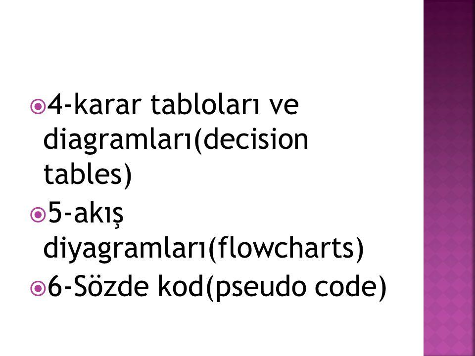  4-karar tabloları ve diagramları(decision tables)  5-akış diyagramları(flowcharts)  6-Sözde kod(pseudo code)