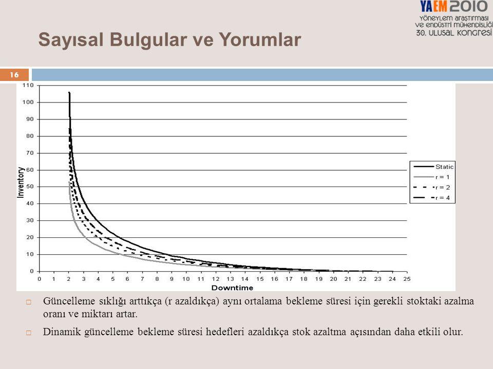 16 Sayısal Bulgular ve Yorumlar  Güncelleme sıklığı arttıkça (r azaldıkça) aynı ortalama bekleme süresi için gerekli stoktaki azalma oranı ve miktarı