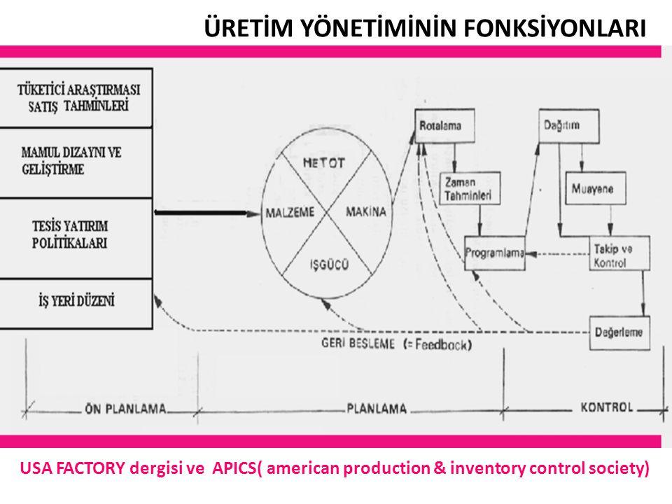ÜRETİM YÖNETİMİNİN FONKSİYONLARI USA FACTORY dergisi ve APICS( american production & inventory control society)