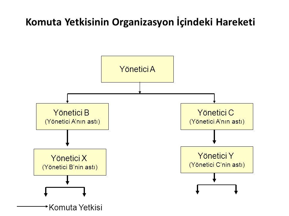 Komuta Yetkisinin Organizasyon İçindeki Hareketi Yönetici A Yönetici B (Yönetici A'nın astı) Yönetici C (Yönetici A'nın astı) Yönetici X (Yönetici B'nin astı) Yönetici Y (Yönetici C'nin astı) Komuta Yetkisi