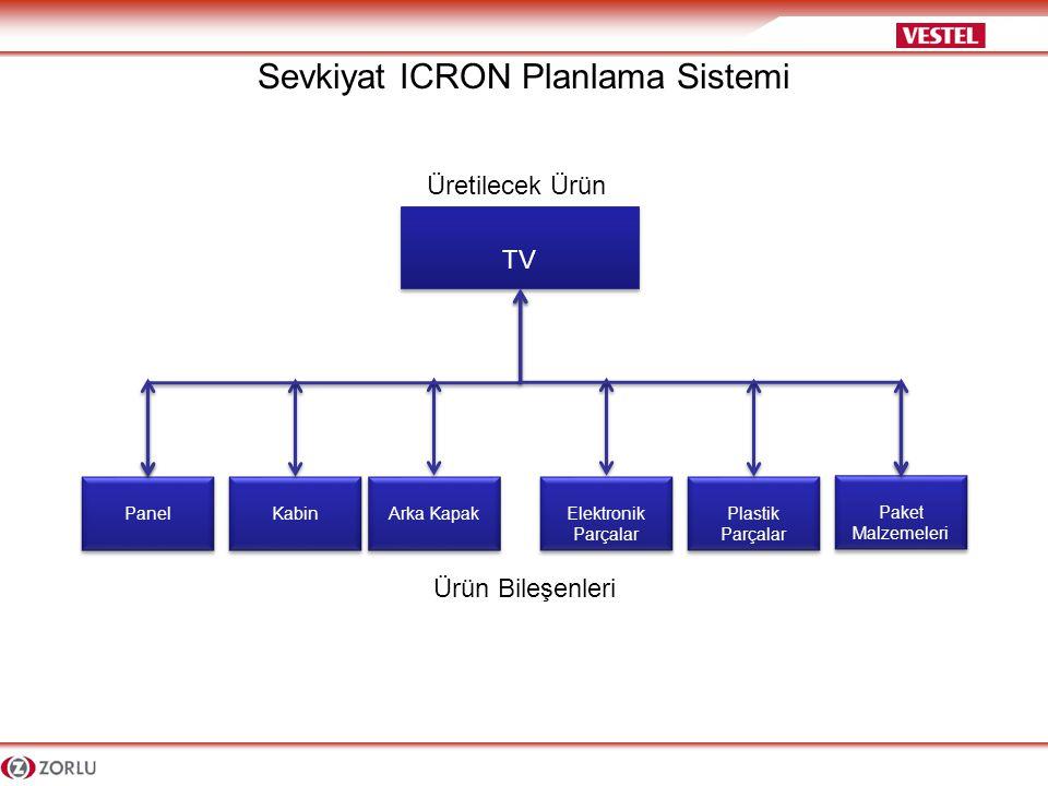 Müşteri İnspection Kontrol Müşteri İnspection Kontrol TV Sevk Edilecek Ürün Sevkiyat Bileşenleri Sevkiyat ICRON Planlama Sistemi Qa Isı test Qa Isı test QA Örnekleme QA Örnekleme Üretim Kısası Üretim Kısası Yarımamül Rework Kutu Red Ar-Ge Test Ar-Ge Test UMB Test UMB Test Bu durumda tam adette üretim yapabilmek için ürünün bileşenleri varsa, tam adette sevkiyat yapabilmek için sevkiyatın bileşenleri'' de mevcuttur.