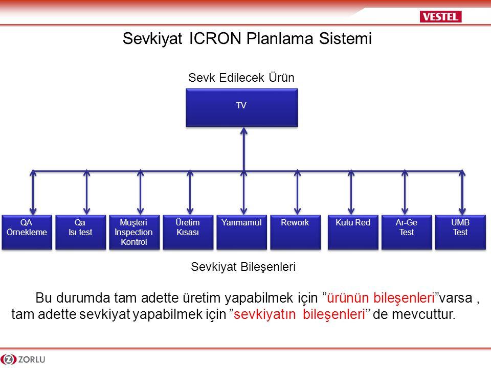 Sevkiyat ICRON Planlama Sistemi-Katma değerler -Depo içi ürün taşıma işçiliklerinde azalma sağlanmış,Ekip-ekipman verimliliği artmıştır.