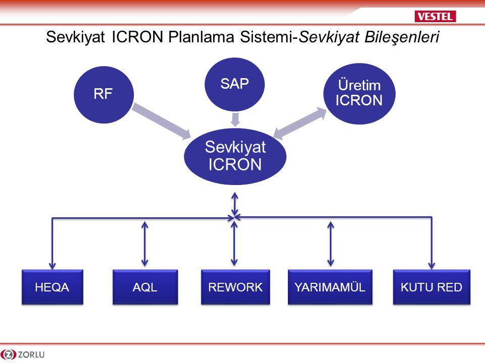 Sevkiyat ICRON Planlama Sistemi Çalışma Prensibi -SAP'den sevkiyatı planlanacak işler-teslimat detayları,bu stoklara ait; Kalite, Rework ve Yarımamül durum bilgileri alınır.