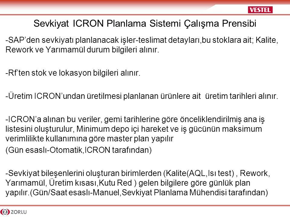 Sevkiyat ICRON Planlama Sistemi-Yarımamül Tamamlama Planı