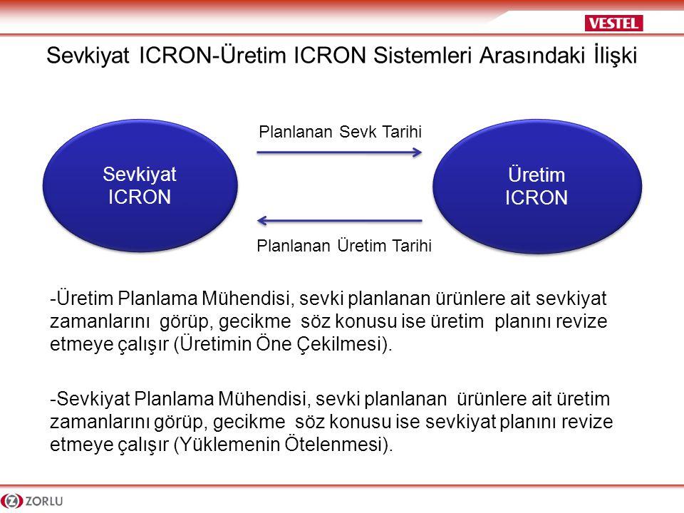 Sevkiyat ICRON-Üretim ICRON Sistemleri Arasındaki İlişki Sevkiyat ICRON Üretim ICRON Üretim ICRON Planlanan Sevk Tarihi Planlanan Üretim Tarihi -Üretim Planlama Mühendisi, sevki planlanan ürünlere ait sevkiyat zamanlarını görüp, gecikme söz konusu ise üretim planını revize etmeye çalışır (Üretimin Öne Çekilmesi).