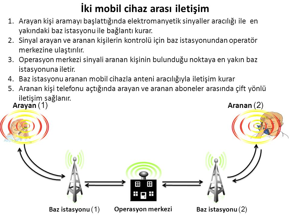 Arayan (1)Aranan (2) Operasyon merkeziBaz istasyonu (2)Baz istasyonu (1) İki mobil cihaz arası iletişim 1.Arayan kişi aramayı başlattığında elektromanyetik sinyaller aracılığı ile en yakındaki baz istasyonu ile bağlantı kurar.