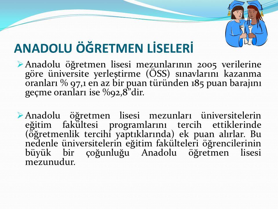 ANADOLU ÖĞRETMEN LİSELERİ  Anadolu öğretmen lisesi mezunlarının 2005 verilerine göre üniversite yerleştirme (ÖSS) sınavlarını kazanma oranları % 97,1