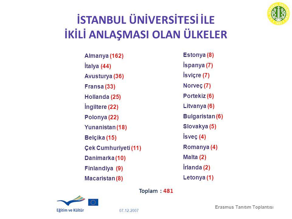07.12.2007 Erasmus Tanıtım Toplantısı Almanya (162) İtalya (44) Avusturya (36) Fransa (33) Hollanda (25) İngiltere (22) Polonya (22) Yunanistan (18) B