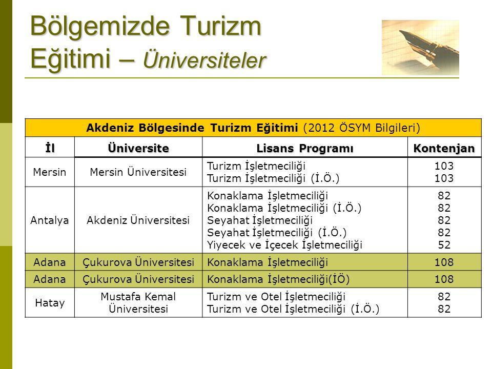 Bölgemizde Turizm Eğitimi – Üniversiteler Akdeniz Bölgesinde Turizm Eğitimi (2012 ÖSYM Bilgileri)İlÜniversite Lisans Programı Kontenjan MersinMersin Ü