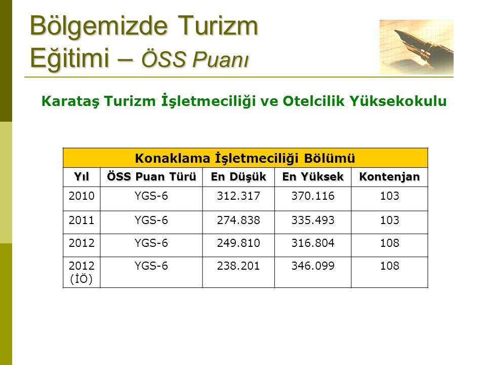Bölgemizde Turizm Eğitimi – ÖSS Puanı Konaklama İşletmeciliği BölümüYıl ÖSS Puan Türü En Düşük En Yüksek Kontenjan 2010YGS-6312.317370.116103 2011YGS-