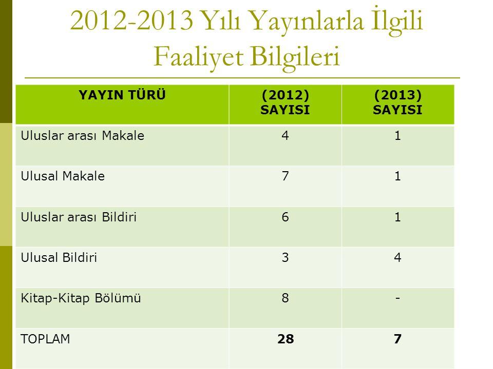 2012-2013 Yılı Yayınlarla İlgili Faaliyet Bilgileri YAYIN TÜRÜ(2012) SAYISI (2013) SAYISI Uluslar arası Makale41 Ulusal Makale71 Uluslar arası Bildiri