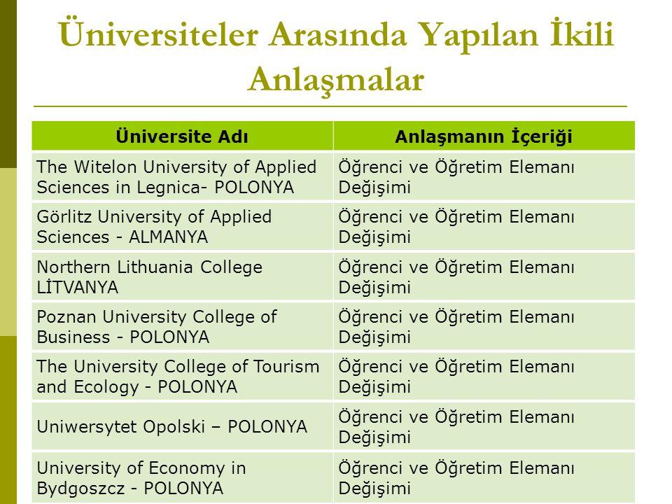 Üniversiteler Arasında Yapılan İkili Anlaşmalar Üniversite AdıAnlaşmanın İçeriği The Witelon University of Applied Sciences in Legnica- POLONYA Öğrenc