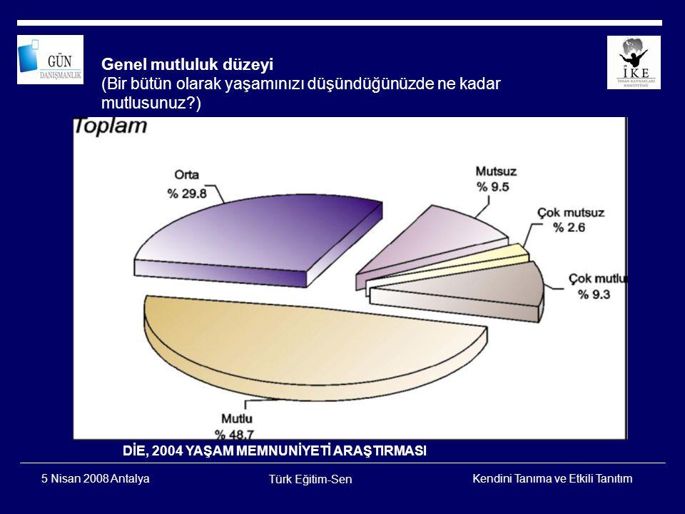 Kendini Tanıma ve Etkili Tanıtım Türk Eğitim-Sen 5 Nisan 2008 Antalya Kadın-Erkek Farkı DİE, 2004 YAŞAM MEMNUNİYETİ ARAŞTIRMASI 61,354,5