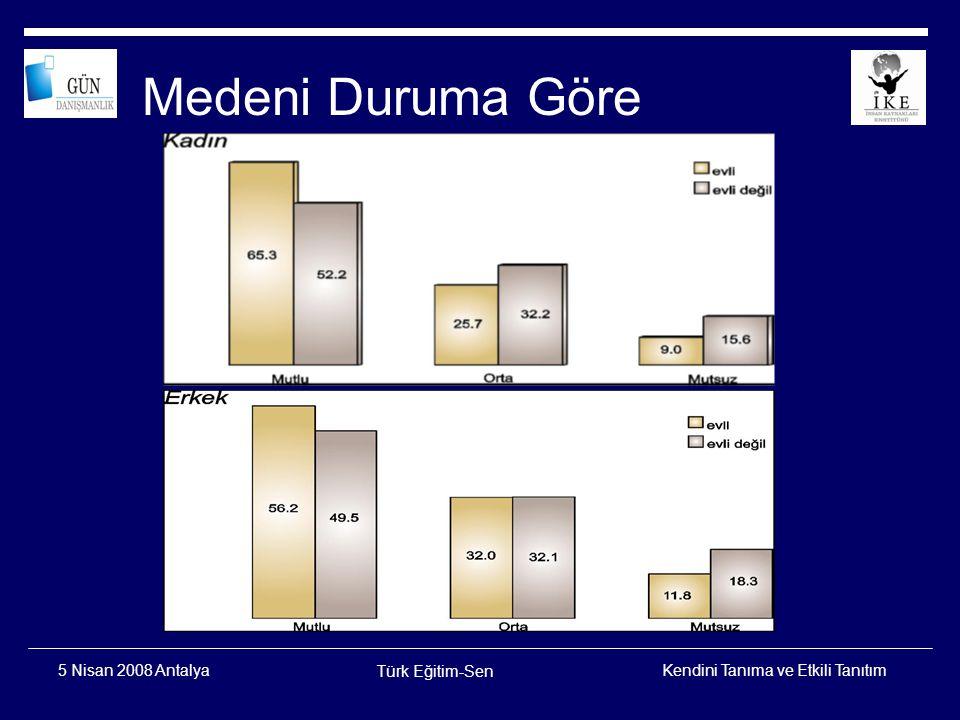 Kendini Tanıma ve Etkili Tanıtım Türk Eğitim-Sen 5 Nisan 2008 Antalya Öğrenim Düzeyine Göre