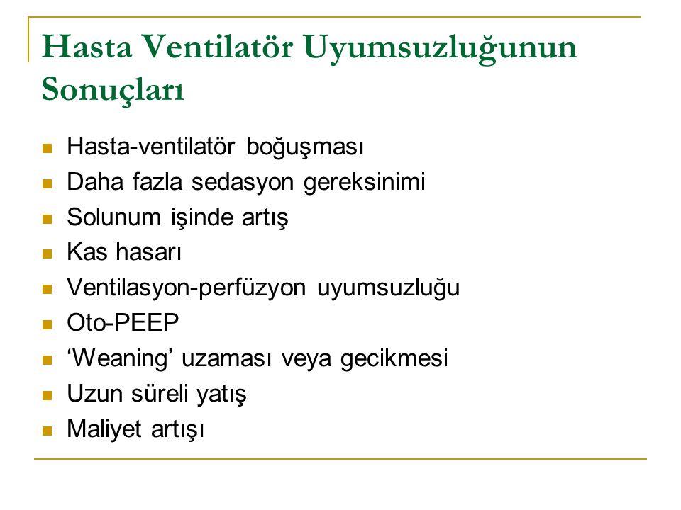Hasta Ventilatör Uyumsuzluğunun Sonuçları Hasta-ventilatör boğuşması Daha fazla sedasyon gereksinimi Solunum işinde artış Kas hasarı Ventilasyon-perfü