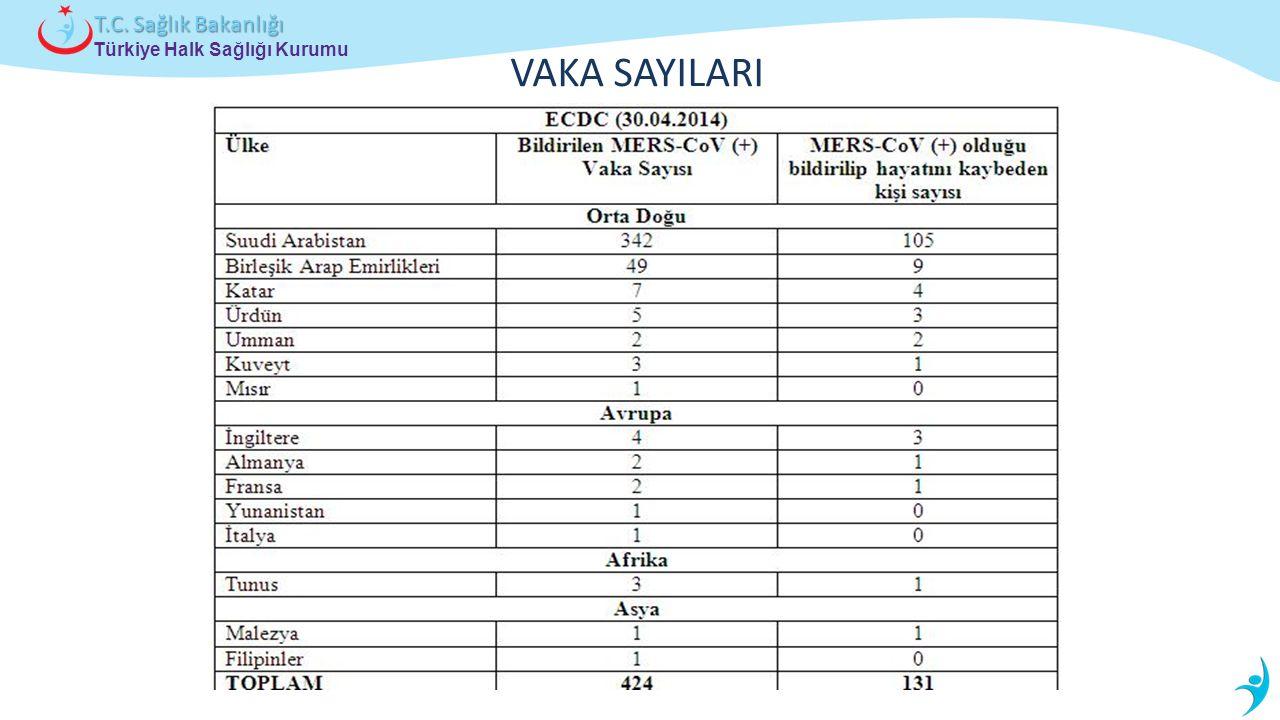 Türkiye Halk Sağlığı Kurumu T.C. Sağlık Bakanlığı VAKA SAYILARI