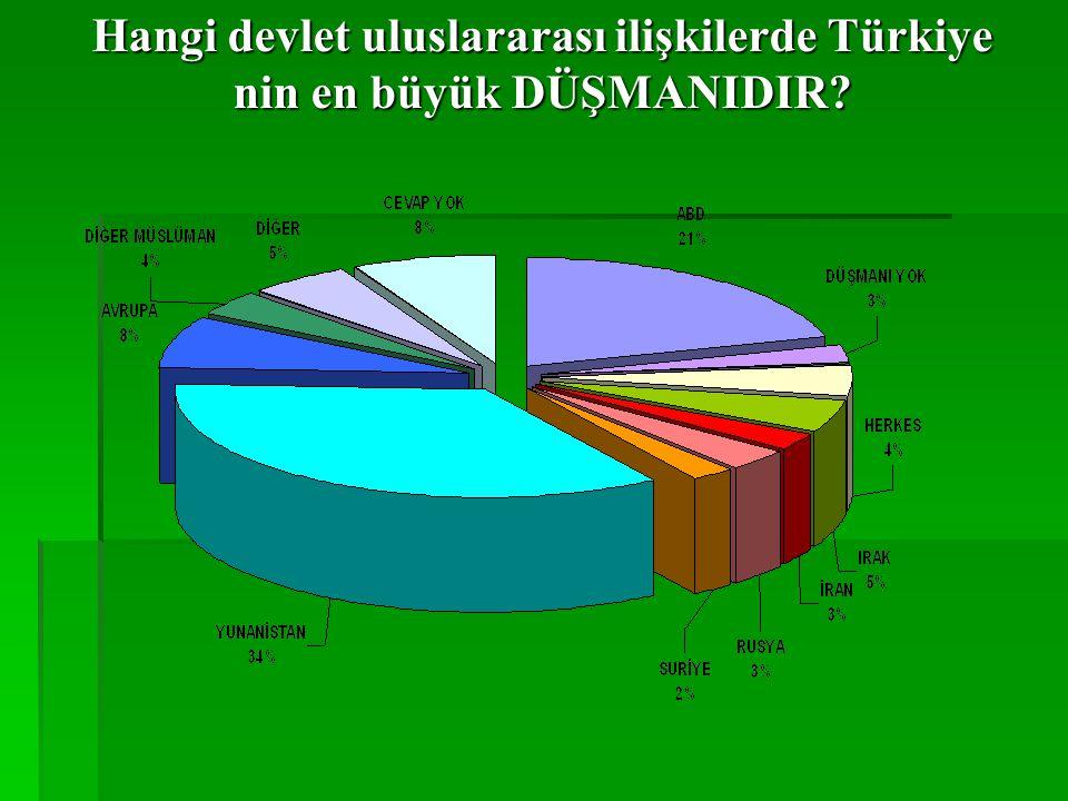 Hangi devlet uluslararası ilişkilerde Türkiye'nin en iyi DOSTUDUR?