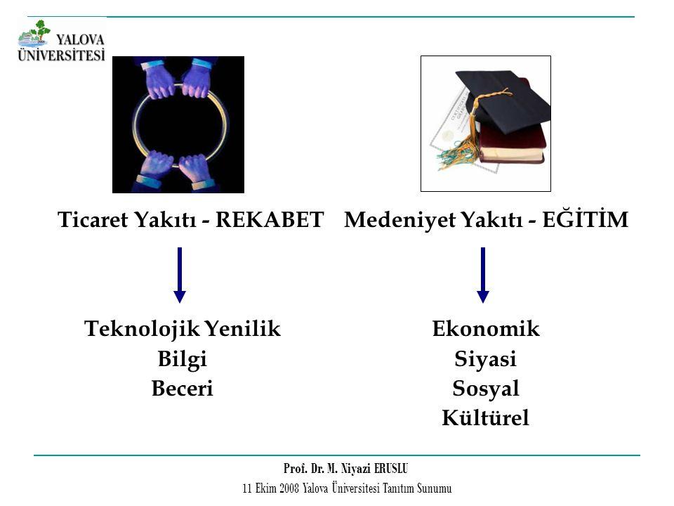Prof. Dr. M. Niyazi ERUSLU 11 Ekim 2008 Yalova Üniversitesi Tanıtım Sunumu Ticaret Yakıtı - REKABET Teknolojik Yenilik Bilgi Beceri Medeniyet Yakıtı -