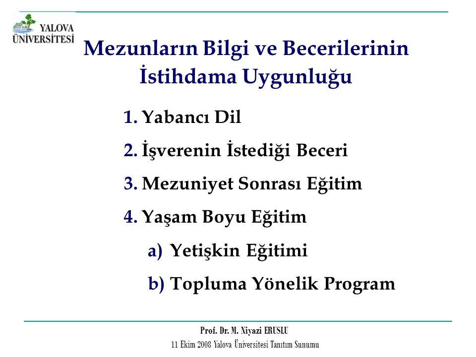Prof. Dr. M. Niyazi ERUSLU 11 Ekim 2008 Yalova Üniversitesi Tanıtım Sunumu Mezunların Bilgi ve Becerilerinin İstihdama Uygunluğu 1.Yabancı Dil 2.İşver