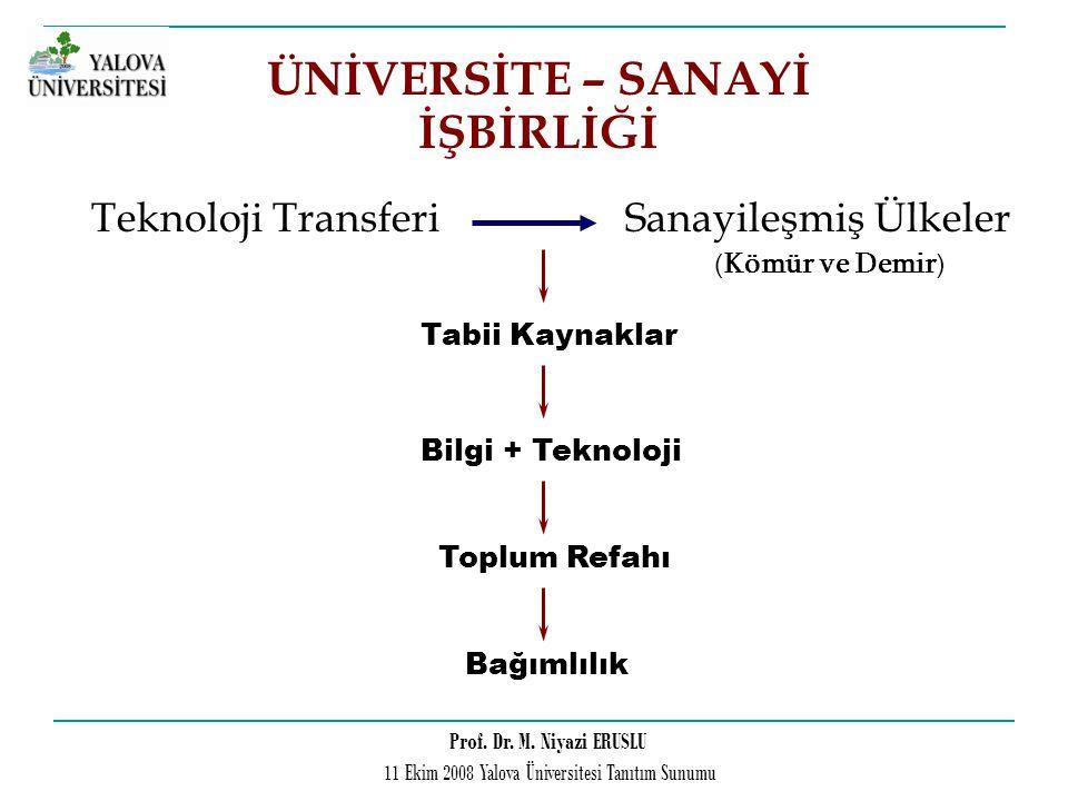 Prof. Dr. M. Niyazi ERUSLU 11 Ekim 2008 Yalova Üniversitesi Tanıtım Sunumu ÜNİVERSİTE – SANAYİ İŞBİRLİĞİ Teknoloji TransferiSanayileşmiş Ülkeler Tabii