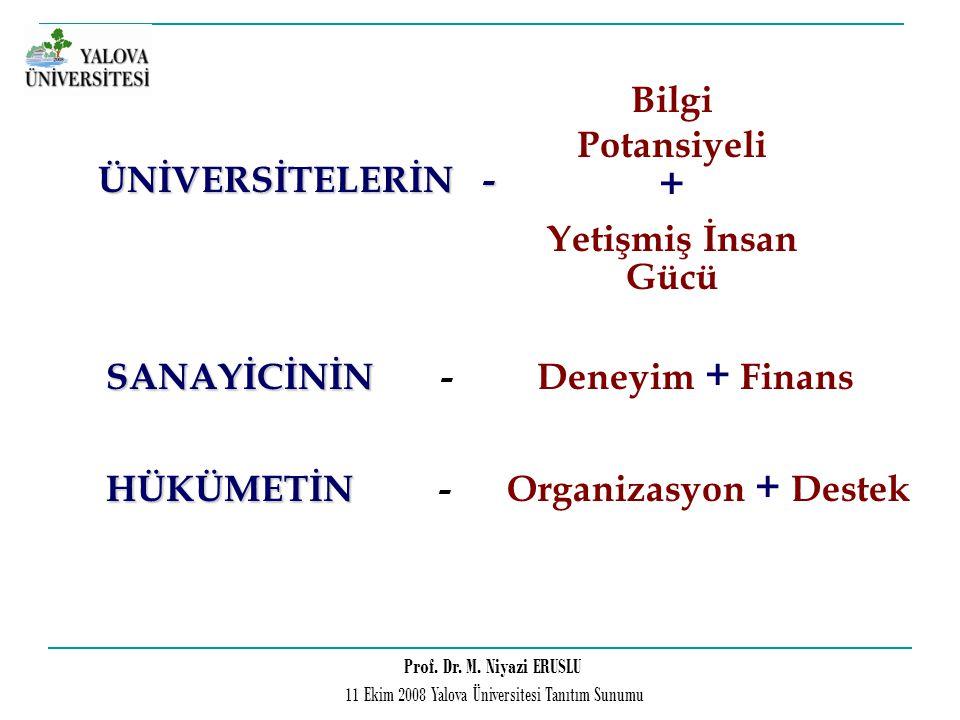 Prof. Dr. M. Niyazi ERUSLU 11 Ekim 2008 Yalova Üniversitesi Tanıtım Sunumu SANAYİCİNİN SANAYİCİNİN - Deneyim + Finans HÜKÜMETİN HÜKÜMETİN - Organizasy