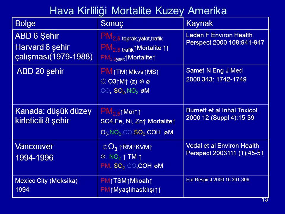 13 Hava Kirliliği Mortalite Kuzey Amerika BölgeSonuçKaynak ABD 6 Şehir Harvard 6 şehir çalışması(1979-1988) PM 2,5 toprak,yakıt,trafik PM 2,5 trafik ↑