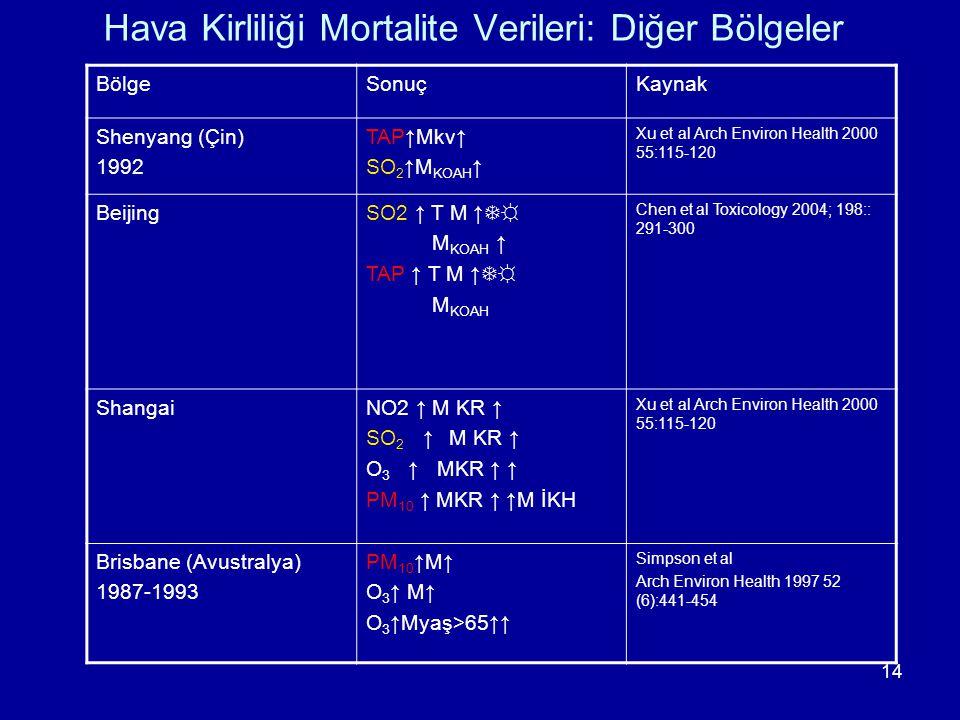 14 Hava Kirliliği Mortalite Verileri: Diğer Bölgeler BölgeSonuçKaynak Shenyang (Çin) 1992 TAP↑Mkv↑ SO 2 ↑M KOAH ↑ Xu et al Arch Environ Health 2000 55