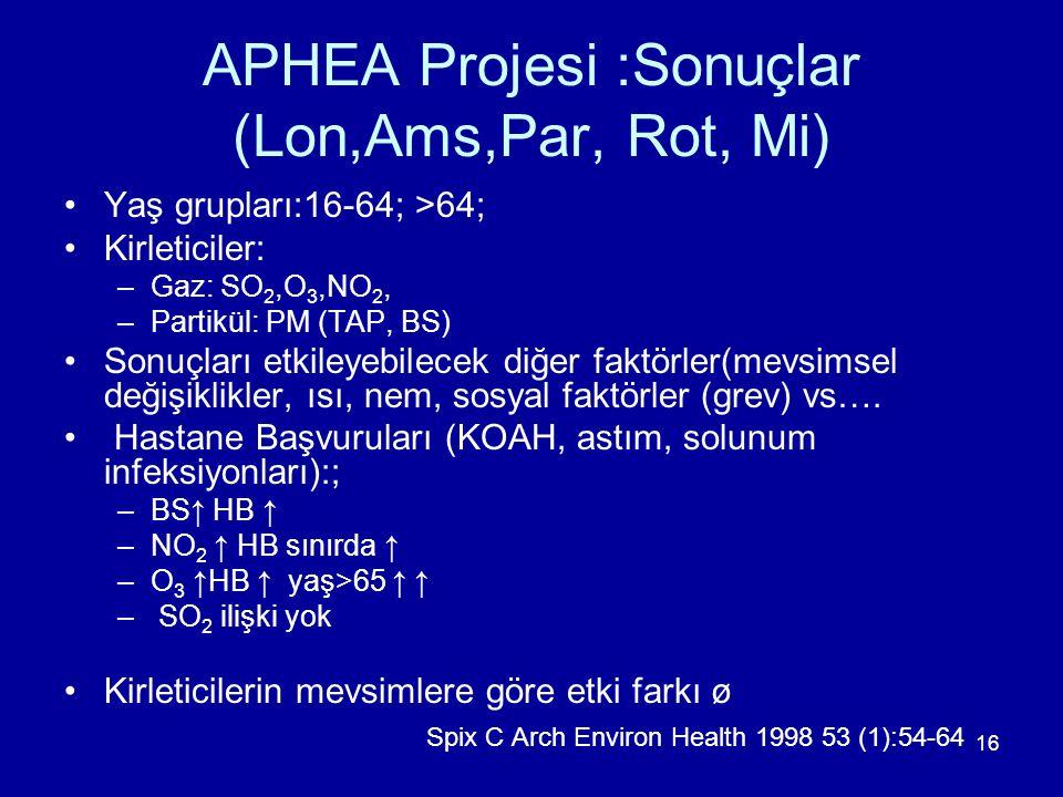 16 APHEA Projesi :Sonuçlar (Lon,Ams,Par, Rot, Mi) Yaş grupları:16-64; >64; Kirleticiler: –Gaz: SO 2,O 3,NO 2, –Partikül: PM (TAP, BS) Sonuçları etkile