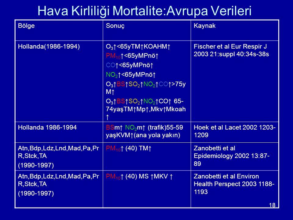 18 Hava Kirliliği Mortalite:Avrupa Verileri BölgeSonuçKaynak Hollanda(1986-1994)O 3 ↑<65yTM↑KOAHM↑ PM 10 ↑<65yMPnö↑ CO↑<65yMPnö↑ NO 2 ↑<65yMPnö↑ O 3 ↑
