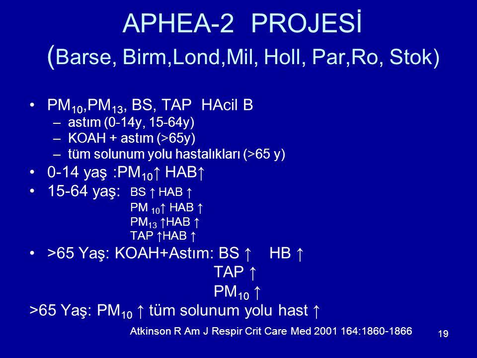 19 APHEA-2 PROJESİ ( Barse, Birm,Lond,Mil, Holl, Par,Ro, Stok) PM 10,PM 13, BS, TAP HAcil B –astım (0-14y, 15-64y) –KOAH + astım (>65y) –tüm solunum y