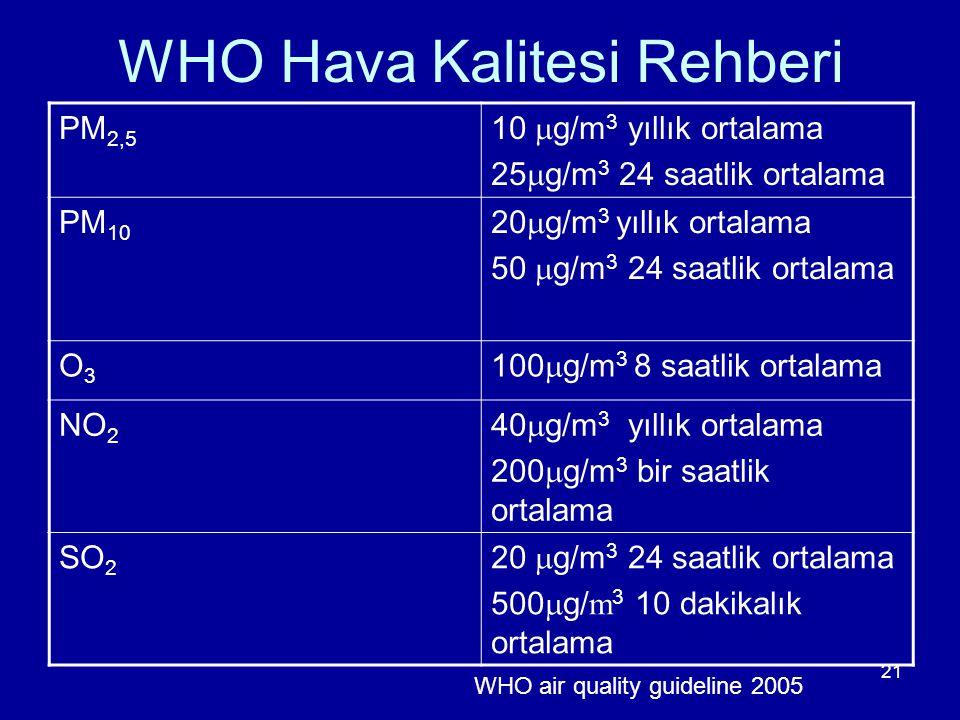 21 WHO Hava Kalitesi Rehberi PM 2,5 10  g/m 3 yıllık ortalama 25  g/m 3 24 saatlik ortalama PM 10 20  g/m 3 yıllık ortalama 50  g/m 3 24 saatlik o