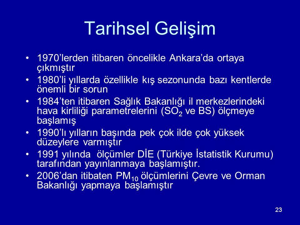 23 Tarihsel Gelişim 1970'lerden itibaren öncelikle Ankara'da ortaya çıkmıştır 1980'li yıllarda özellikle kış sezonunda bazı kentlerde önemli bir sorun