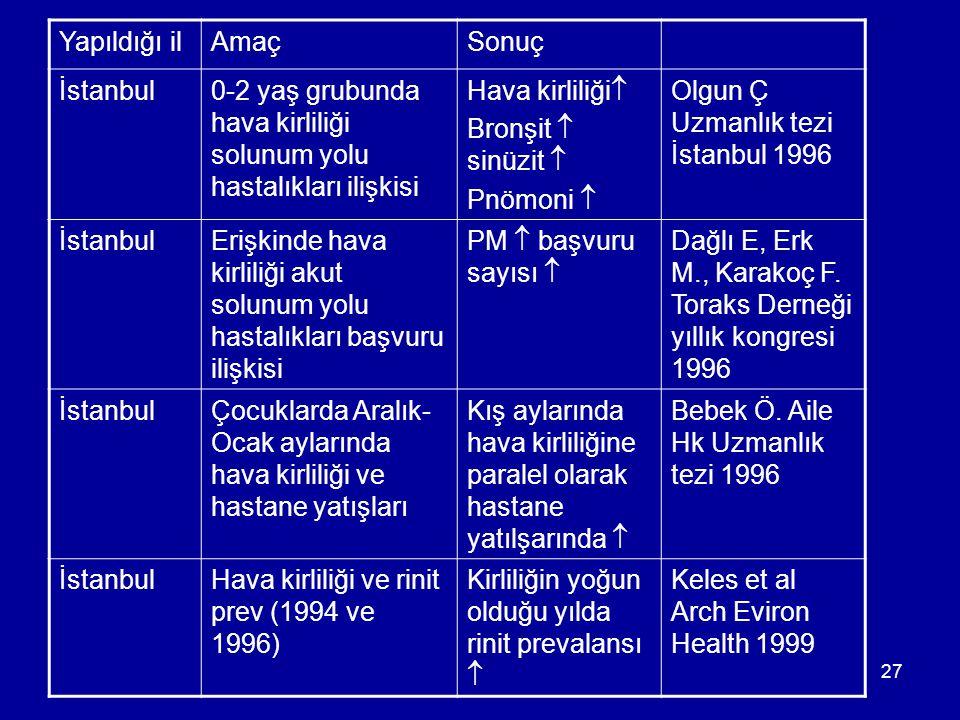 27 Yapıldığı ilAmaçSonuç İstanbul0-2 yaş grubunda hava kirliliği solunum yolu hastalıkları ilişkisi Hava kirliliği  Bronşit  sinüzit  Pnömoni  Olg