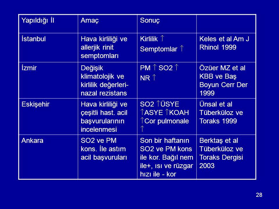 28 Yapıldığı İlAmaçSonuç İstanbulHava kirliliği ve allerjik rinit semptomları Kirlilik  Semptomlar  Keles et al Am J Rhinol 1999 İzmirDeğişik klimat