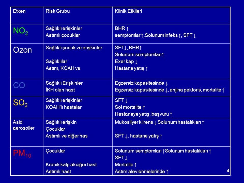 25 Türkiye'de 2008 yılının en kirli illeri SO 2 PM 10 Kars87Van147 Bitlis83K.