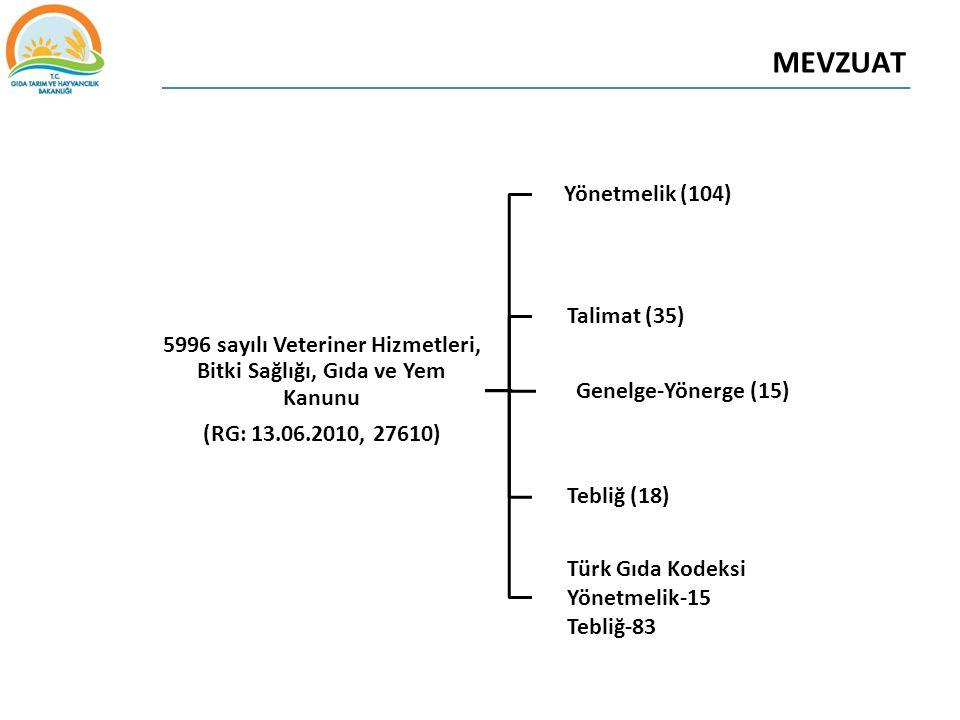 MEVZUAT 5996 sayılı Veteriner Hizmetleri, Bitki Sağlığı, Gıda ve Yem Kanunu (RG: 13.06.2010, 27610) Yönetmelik (104) Genelge-Yönerge (15) Talimat (35)