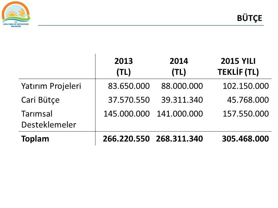 BÜTÇE 2013 (TL) 2014 (TL) 2015 YILI TEKLİF (TL) Yatırım Projeleri 83.650.00088.000.000102.150.000 Cari Bütçe 37.570.55039.311.34045.768.000 Tarımsal D