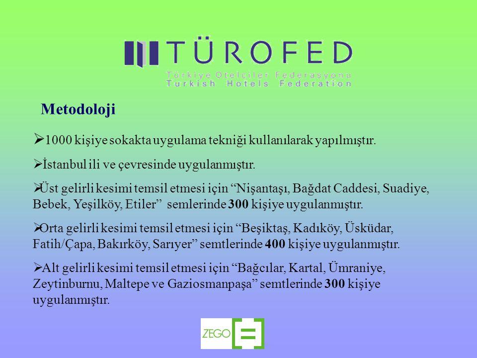 """ 1000 kişiye sokakta uygulama tekniği kullanılarak yapılmıştır.  İstanbul ili ve çevresinde uygulanmıştır.  Üst gelirli kesimi temsil etmesi için """""""