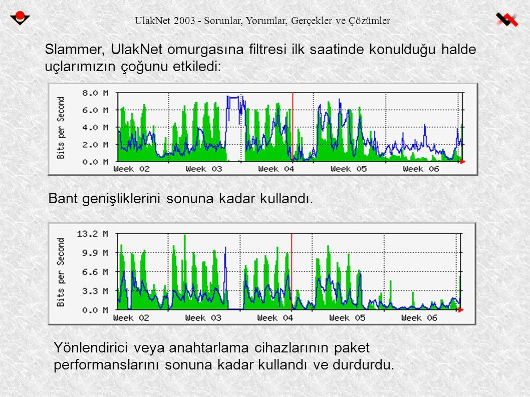 UlakNet 2003 - Sorunlar, Yorumlar, Gerçekler ve Çözümler Slammer, UlakNet omurgasına filtresi ilk saatinde konulduğu halde uçlarımızın çoğunu etkiledi: Bant genişliklerini sonuna kadar kullandı.