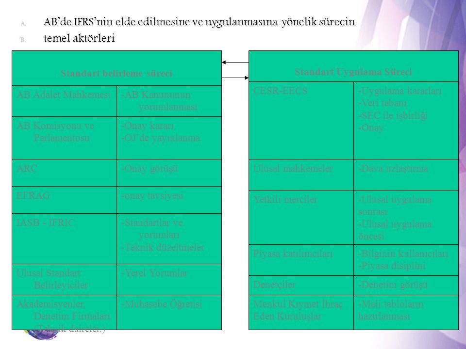 5 A. AB'de IFRS'nin elde edilmesine ve uygulanmasına yönelik sürecin B. temel aktörleri Standart belirleme süreci AB Adalet Mahkemesi-AB Kanununun yor