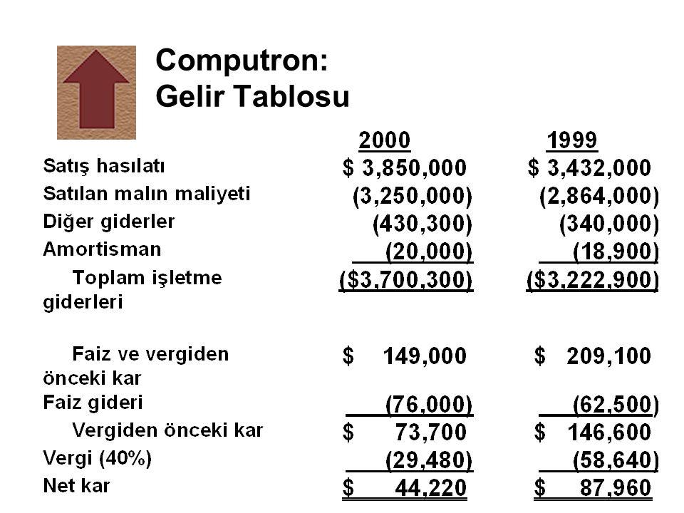 Computron'un kaldıraç oranları üzerine yorum n Toplam borç oranı endüstri ortalamasının üstündedir ve yükselme eğilimindedir.