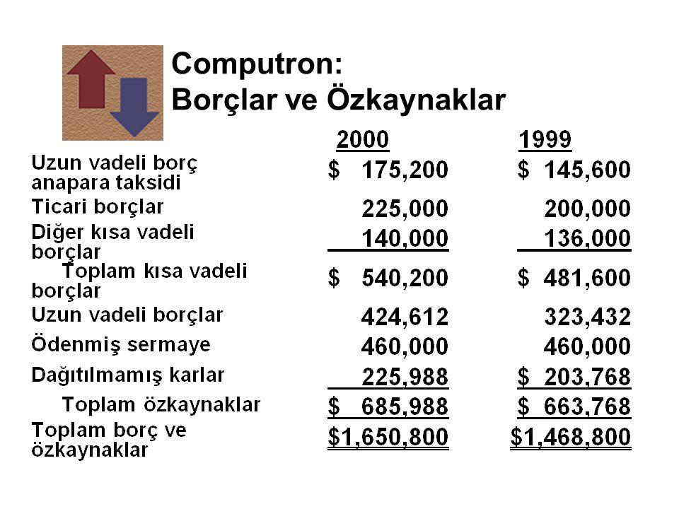 Computron'un Likidite Durumu n Oranlar yıllar itibariyle degişmedi fakat endüstri ortalamasının altında.