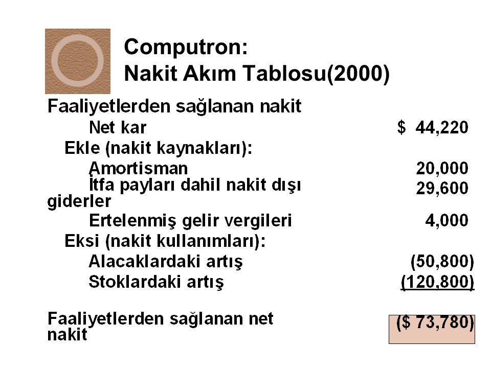 Computron'un Varlık ve Özkaynak getirileri n Hem varlık hem de özkaynak getiri oranları endüstri ortalamasının çok altındadır.