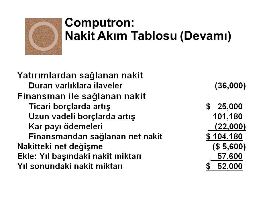 Kaldıraç Etkisi(II) Firma B Dönen varlıklar 50Borç (Faiz = 15%) 50 Duran varlıklar 50Öz kaynak 50 Toplam varlıklar 100Toplam borç ve özkaynak 100 Normal DurumKötü Durum (1) (2) Satışlar100.00 82.50 Satılan malın maliyeti 70.00 80.00 FVÖK 30.00 2.50 Faiz(%15) 7.50 7.50 VÖK 22.50 (5.00) Vergi (%40) 9.00 (2.00) Net kar 13.50 ( 3.00) Özkaynak getirisi 27.00% (6.00%)