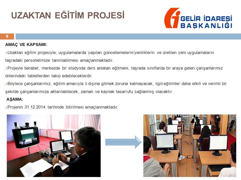 UZAKTAN EĞİTİM PROJESİ 9 AMAÇ VE KAPSAMI:  Uzaktan eğitim projesiyle, uygulamalarda yapılan güncellemelerin/yeniliklerin ve üretilen yeni uygulamaların taşradaki personelimize tanıtılabilmesi amaçlanmaktadır.